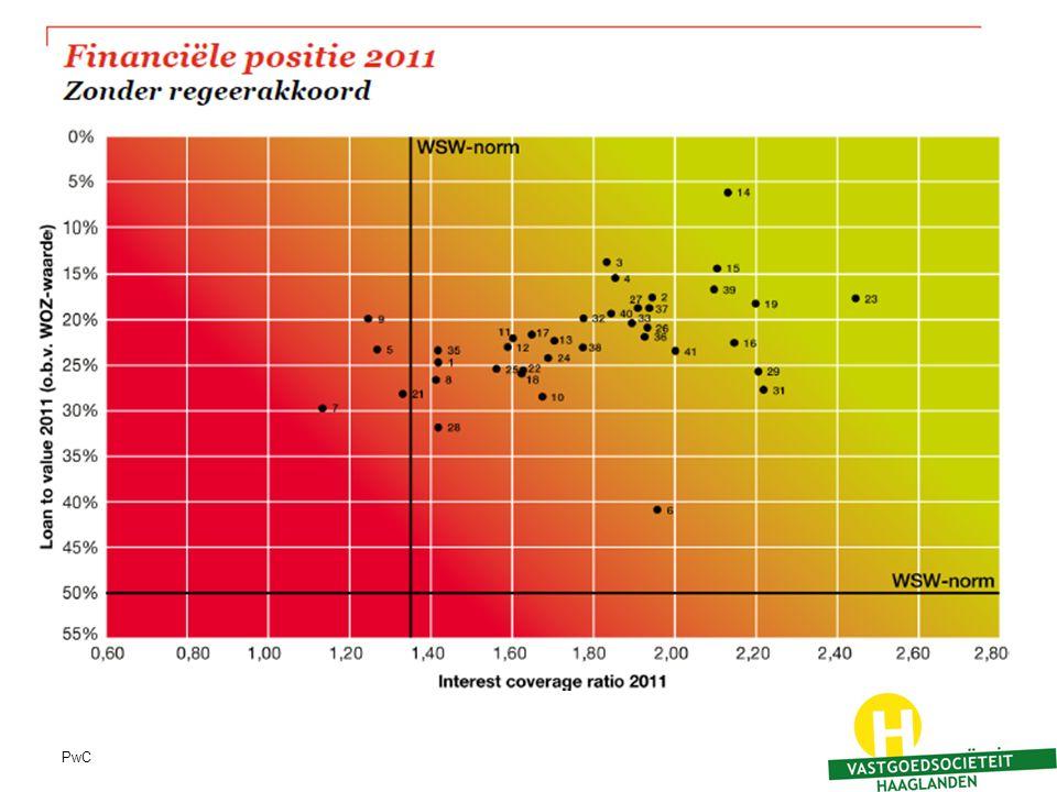 Hier ziet u de financiële positie van de 40 grootste corporaties van Nederland obv de jaarrekening 2011. [2 lijnen toelichten]